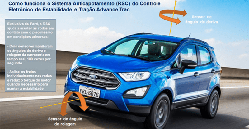 Como funciona RSC, o sistema anticapotamento do novo Ford EcoSport
