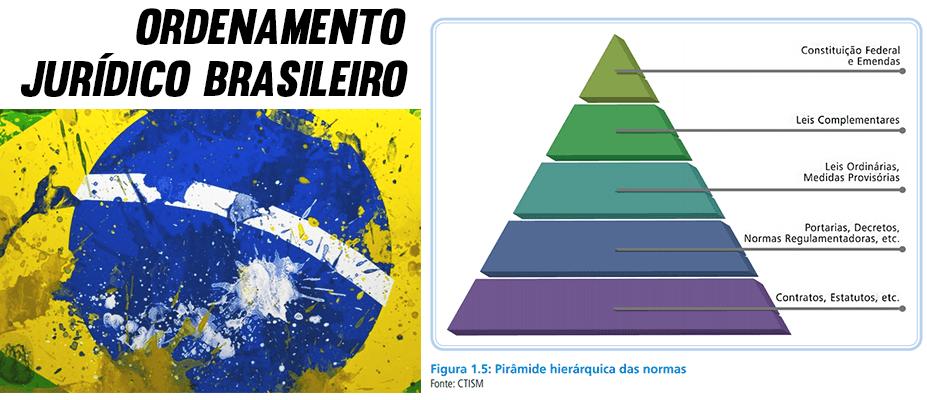 Como é o Ordenamento Jurídico Brasileiro?